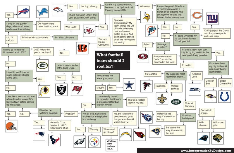 Illustration for article titled This Evening: What NFL Team Should You Root For? Here's A Flowchart