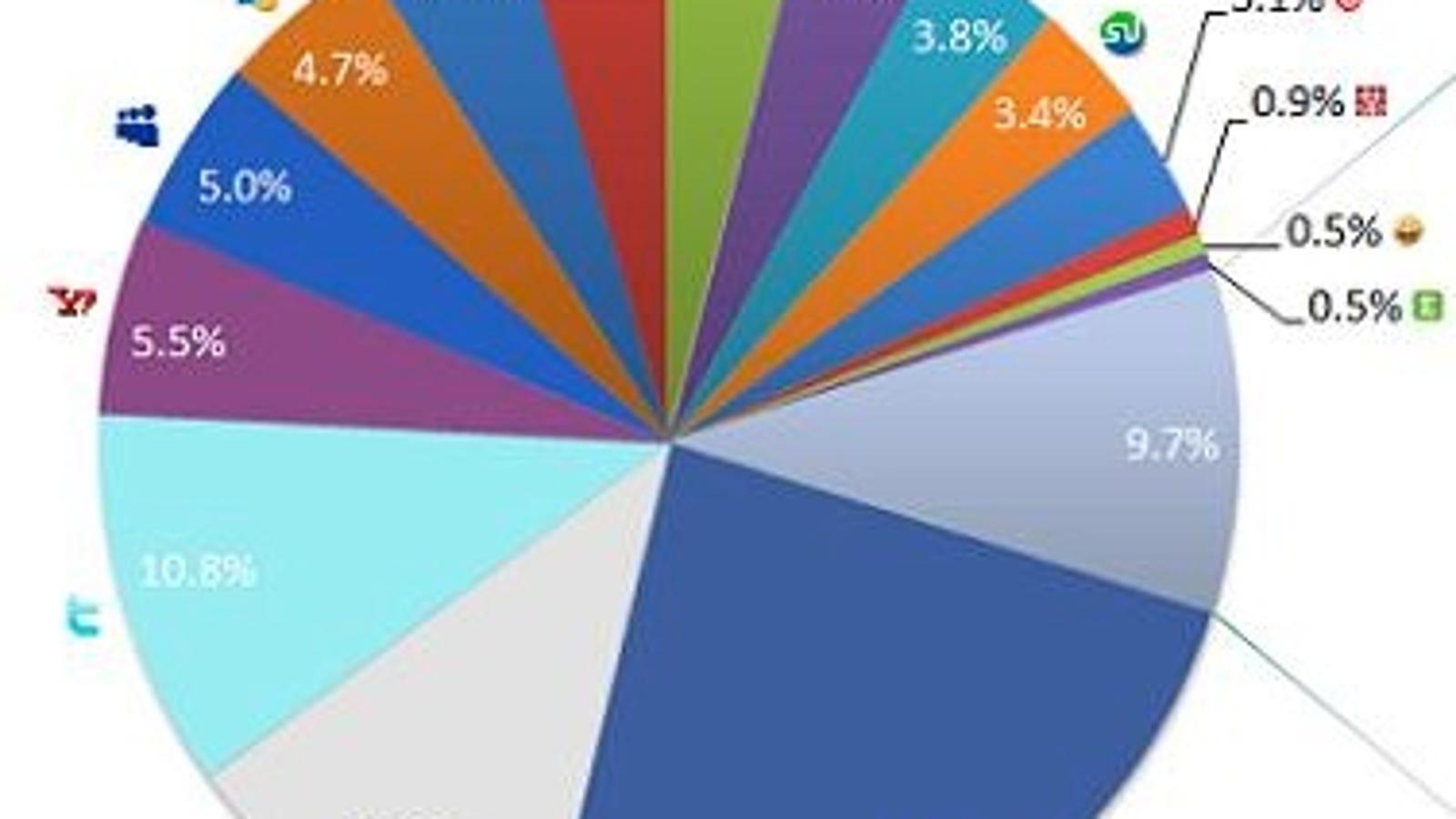 How Do You Share Links over the Internet?