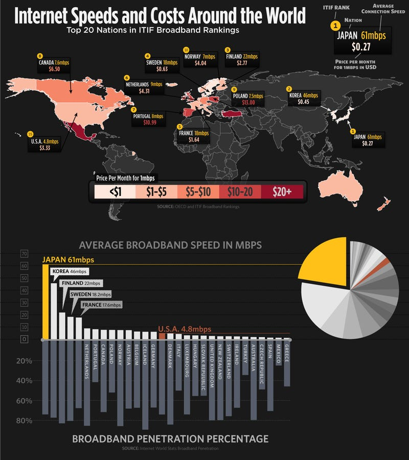 Internet Speeds and Costs Around the World, Shown Visually