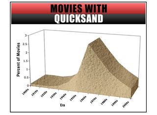 The rise and fall of quicksand.