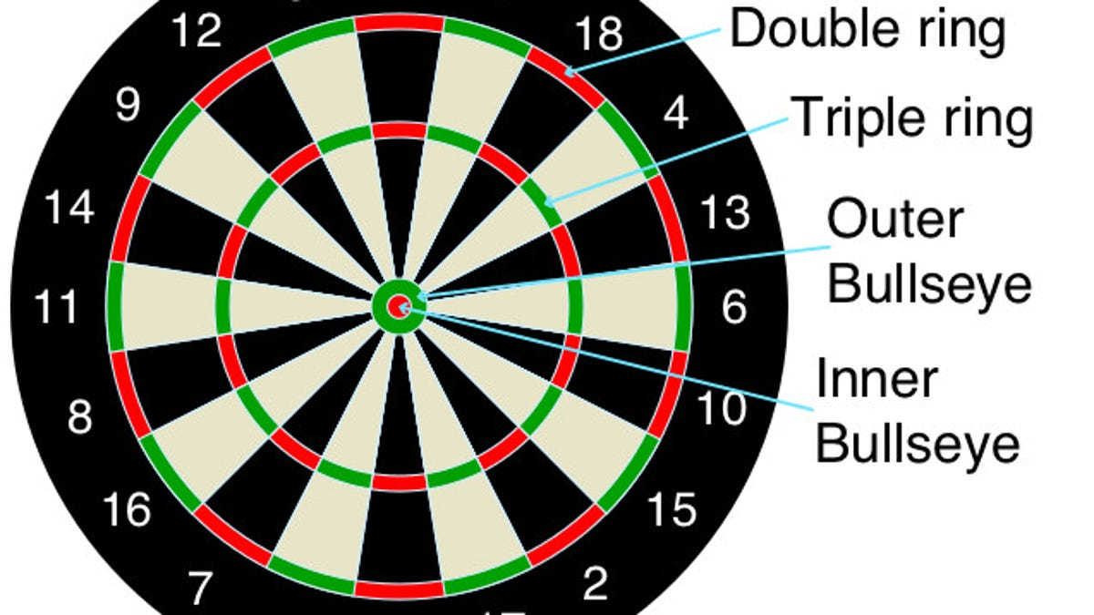 the complete guide to understanding darts
