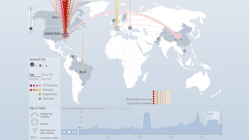 this map shows the ddos attacks happening across the world