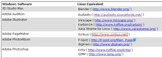 Illustration for article titled Find Linux equivalents to Windows software