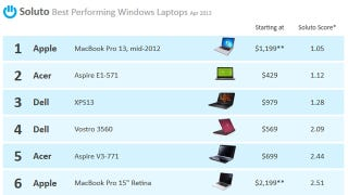 Illustration for article titled Soluto Ranks the Best Laptops, Based on Problems Experienced by Owners