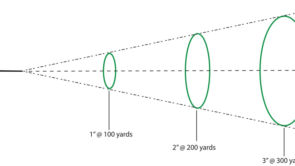 picture regarding 100 Yard Zero Target Printable known as How towards Sight-Within just Your Rifle For The Suitable Extended-Assortment Shot
