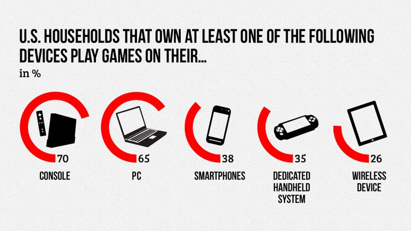 Illustration for article titled The Games Are Everywhere, But the Money's Still in Consoles