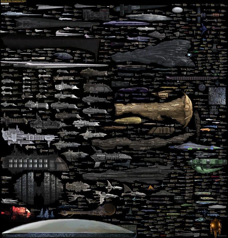 Illustration for article titled Szédítően néz ki a világ összes fontos sci-fi űrhajója egyetlen ábrán