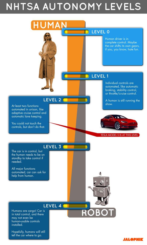 What's A 'Level 4' Autonomous Car? This Chart Explains