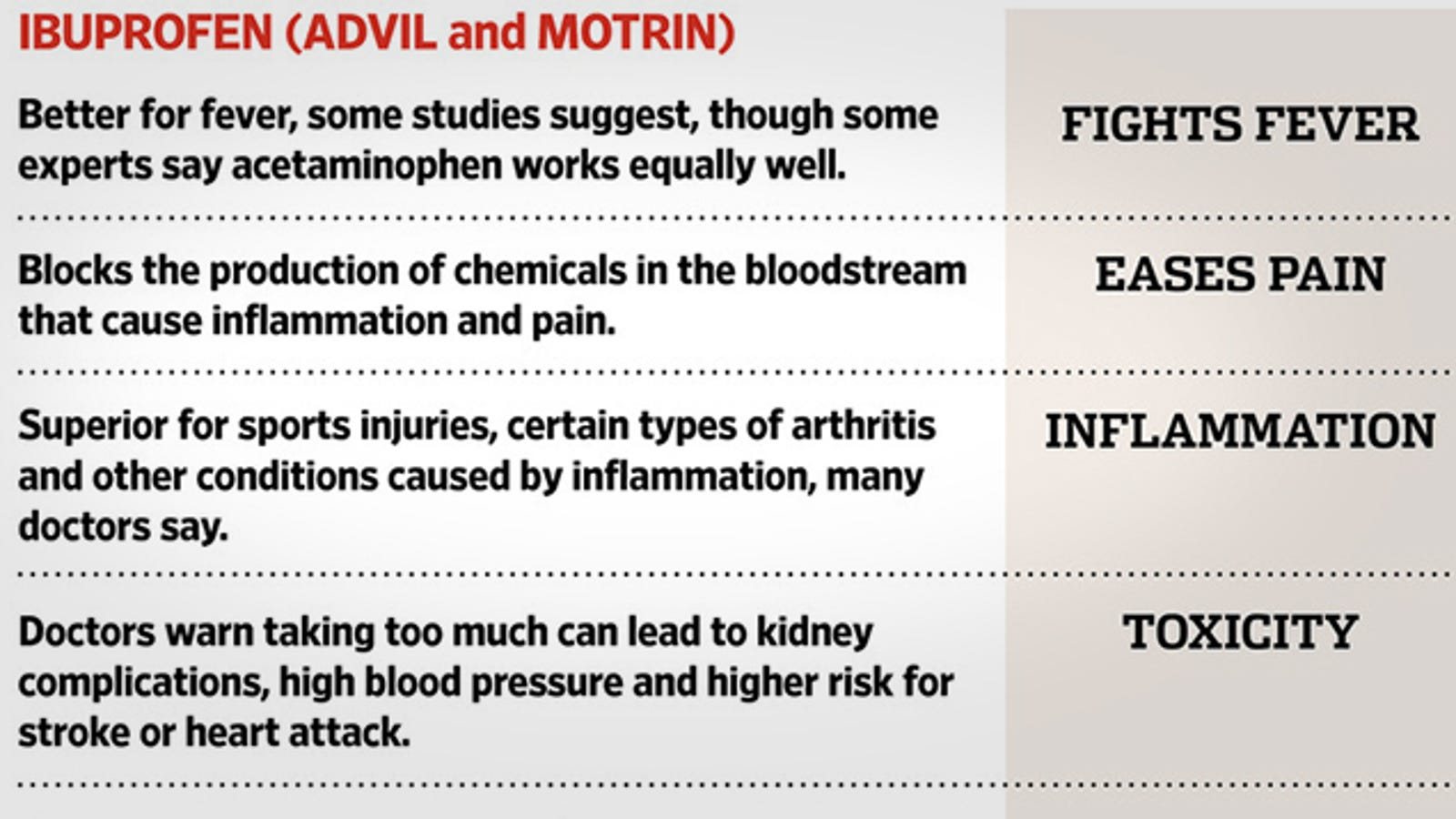 This Chart Shows When You Should Use Ibuprofen vs  Acetaminophen