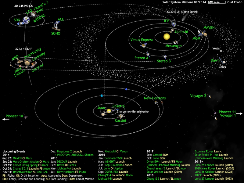 Illustration for article titled A Chart Of Every Mission Traveling In Our Solar System Right Now