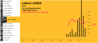 Illustration for article titled Infographic Compares NBA Scoring With Hip Hop Name-Dropping