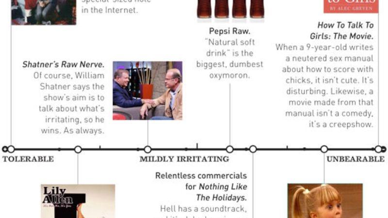 Illustration for article titled Tolerability Index - December 17, 2008