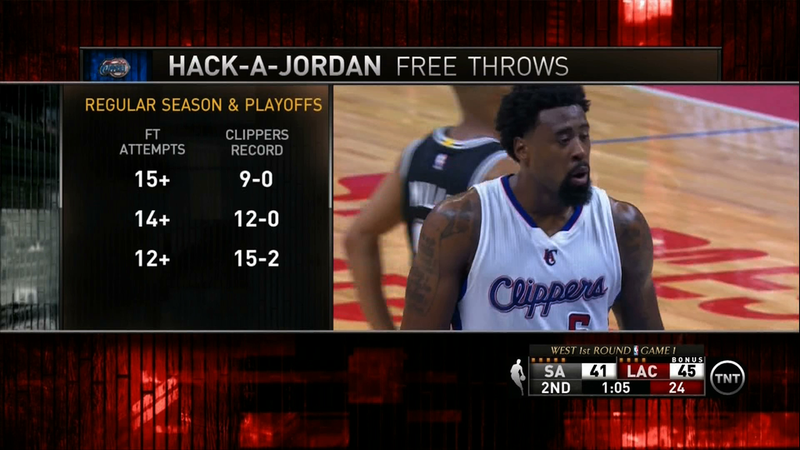 Illustration for article titled Teams Fouling DeAndre Jordan Lose Because They're Already Losing