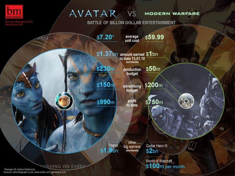 Avatar vs Modern Warfare 2: Billionaire Earnings Fight!
