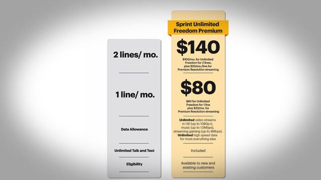 Sprint's New Unlimited Plan Lets You Pay to Only Get Throttled a Little Bit