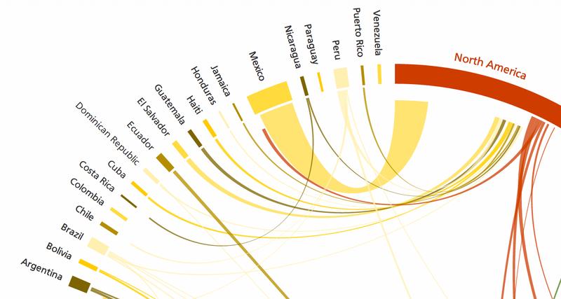 Illustration for article titled Esta visualización muestra de dónde salen y a dónde van los emigrantes
