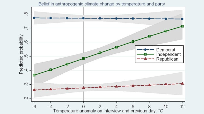 Illustration for article titled Among Independent voters, belief in climate change actually shifts with the weather