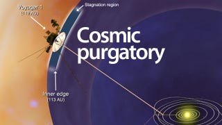 Illustration for article titled Voyager Discovers Cosmic Purgatory