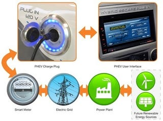 Illustration for article titled Future Ford Hybrids Will Tell Energy Grid When To Power Up