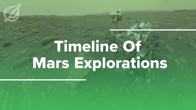 Timeline Of Mars Explorations