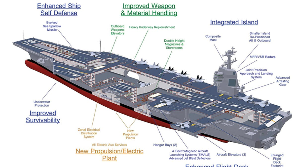 the pentagon s concurrency myth is now available in supercarrier size