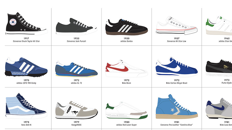 Illustration for article titled From Chucks to Dunks: 100 Years of Sneaker Design Visualized