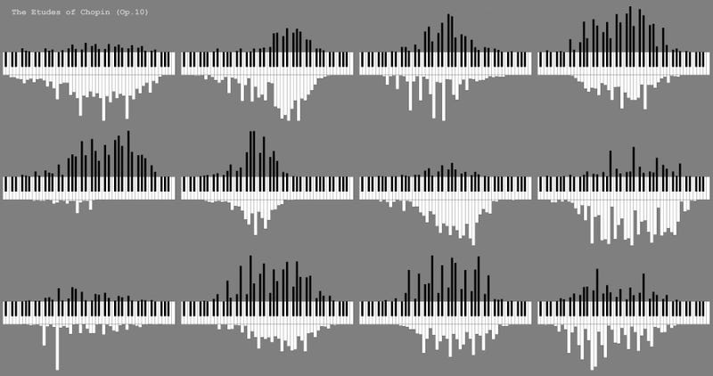 Illustration for article titled How many times keys get pressed in a Chopin piano piece