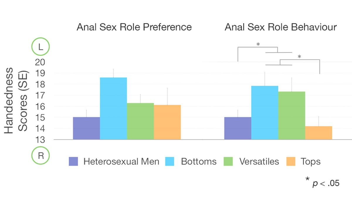 Sexual orientation change naturally slim