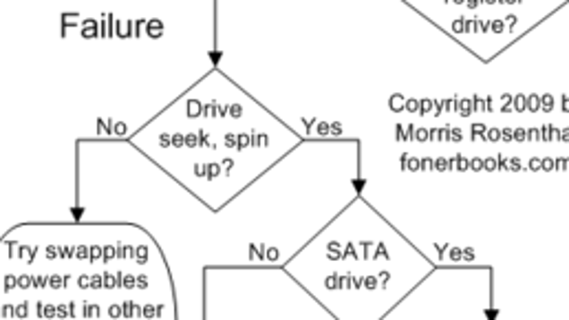 computer repair flowchart troubleshoots common hardware problems