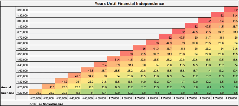 Illustration for article titled This Grid Shows You How Long It Will Take to Retire, Based on Your Spending