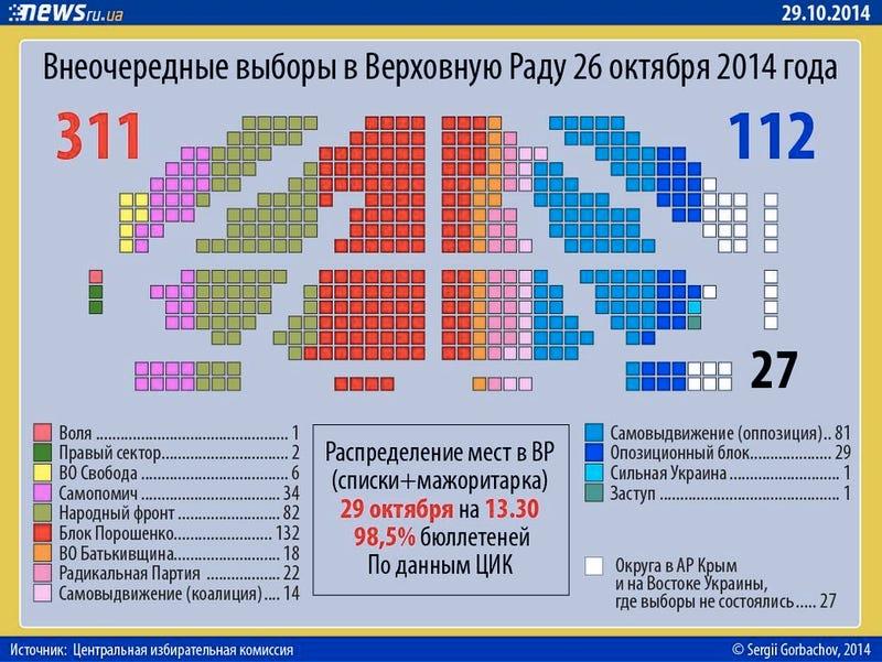Illustration for article titled Ez itt az új ukrán parlament majdnem végleges összetétele