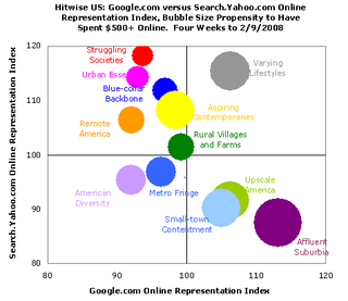 Illustration for article titled Poor People Use Yahoo, Richies Use Google