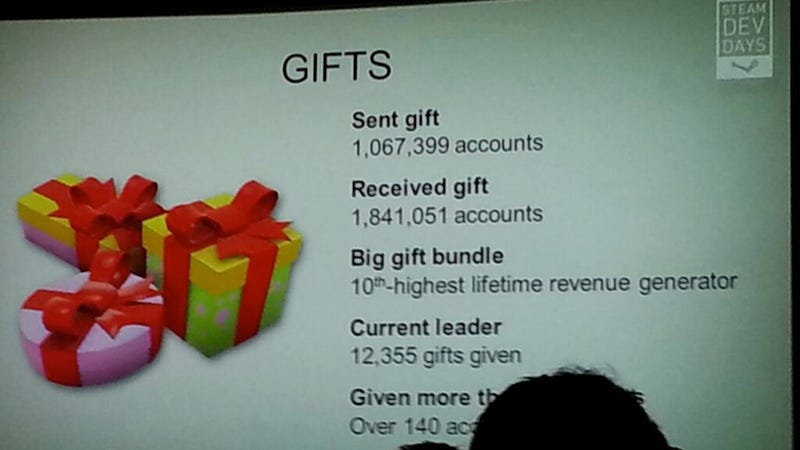 Illustration for article titled Someone Has Given Out 12,355 Gifts Through Steam