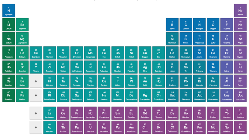 Check Out These Free Lessons On Every Single Element On The Periodic