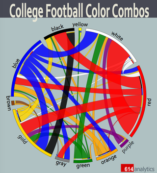 the most popular color combinations in college football