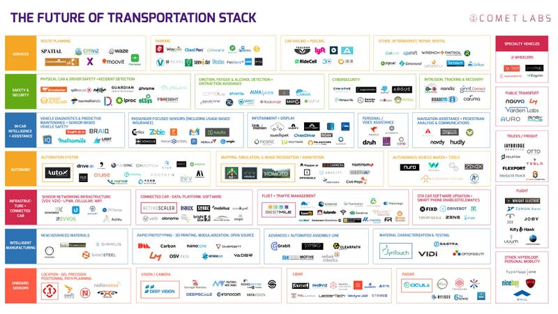 Here S A Map Of 263 Companies Involved In Developing