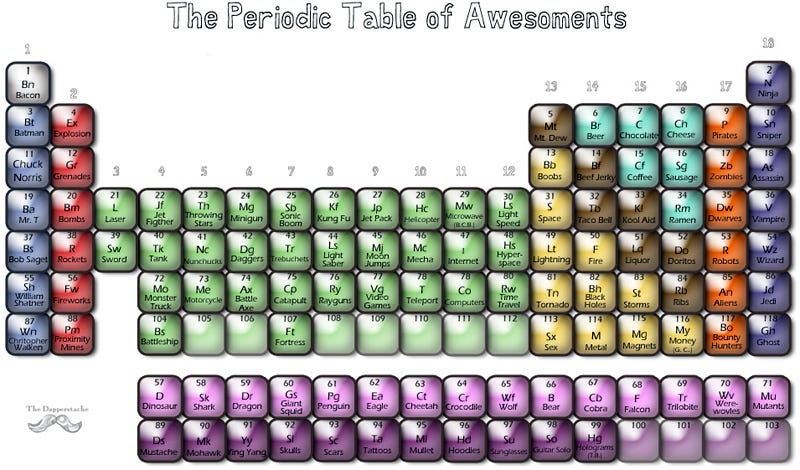 Illustration for article titled The Periodic Table of Awesoments