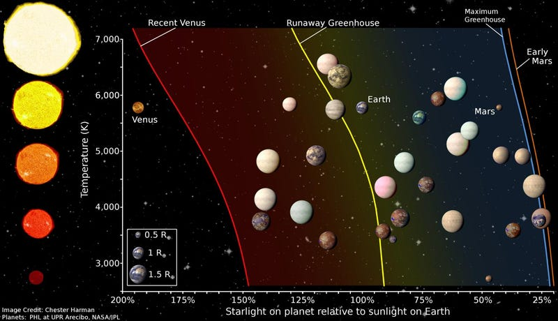 A chart of some exoplanet sizes and exposure to sunlight by different star temperatures (Image: Chester Harman via PhysOrg)