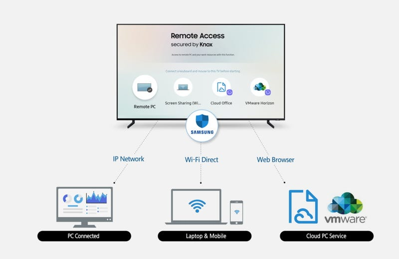 Illustration for article titled Samsung's Remote Access Feature Sounds Like Chromecast on Steroids