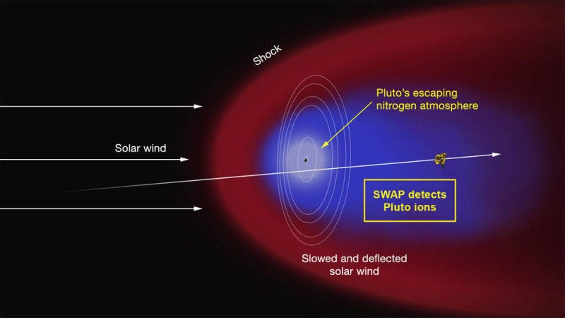 Artist's concept of the interaction of the solar wind with Pluto's atmosphere. Image: NASA