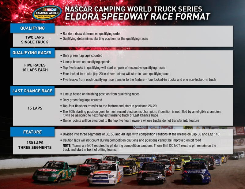 Illustration for article titled NCWTS Eldora Format Announced