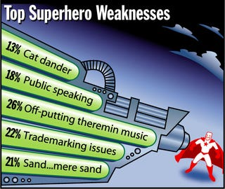 Illustration for article titled Top Superhero Weaknesses