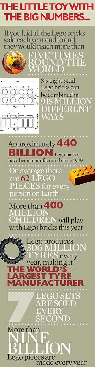 Illustration for article titled 8 Factoids About Lego You Can't Miss