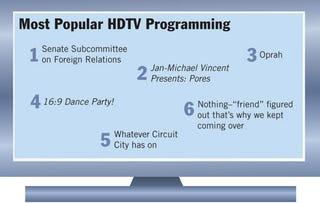 Illustration for article titled Most Popular HDTV Programming