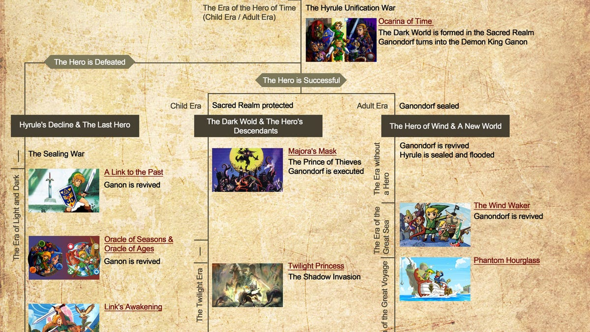 the official zelda timeline now with added detail