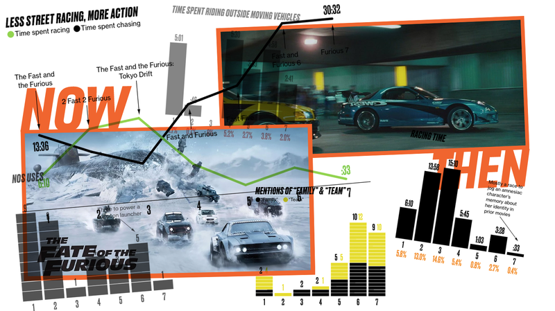 Illustration for article titled These Graphics Chart The Decline In Street Races And NOS In Fast And Furious Movies