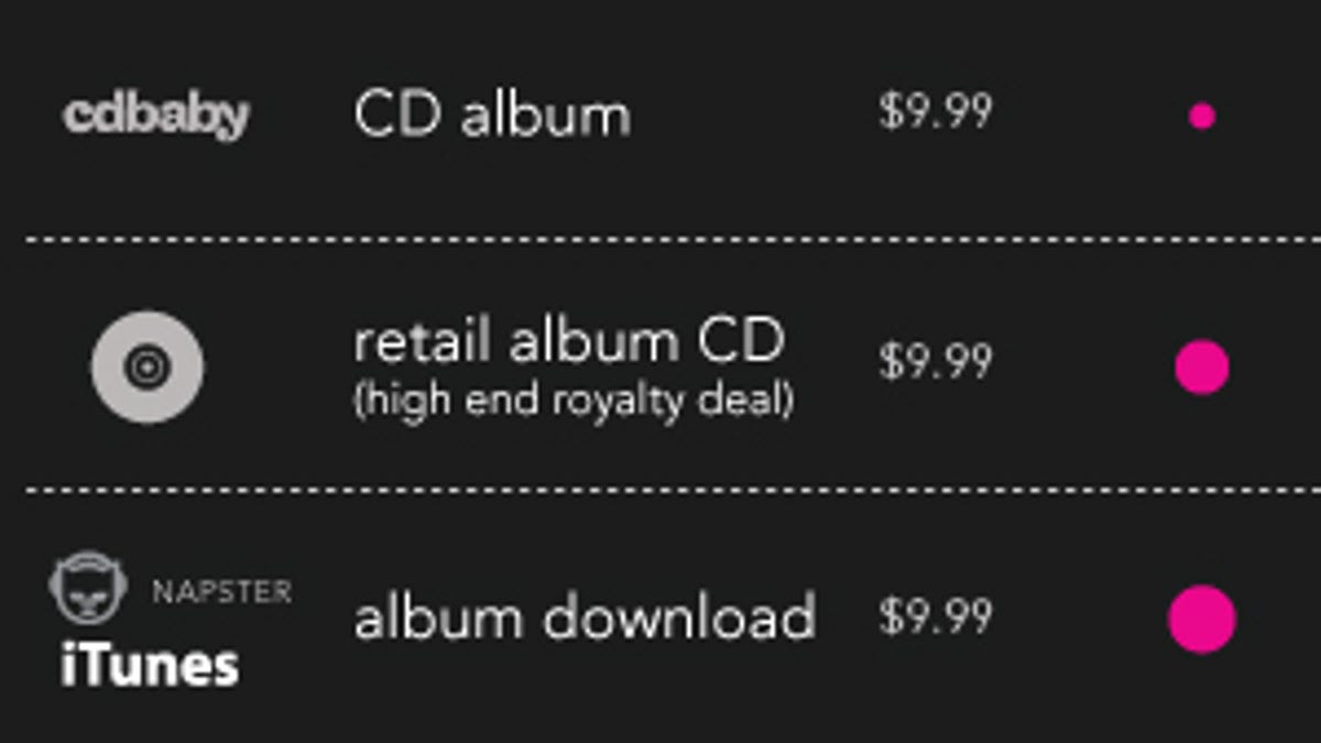 Does It Matter Where I Buy My Music?