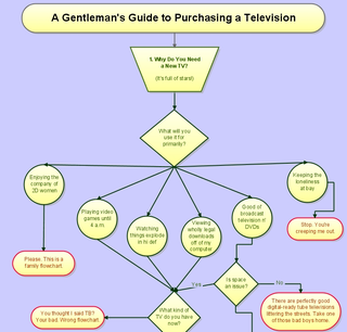 Illustration for article titled The Epic HDTV Buyer's Guide Flowchart