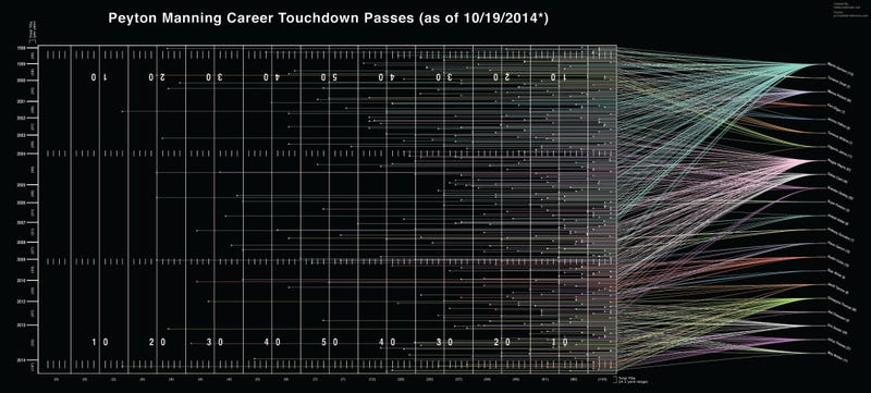 Illustration for article titled Peyton Manning's 510 Touchdowns, Visualized By Distance And Receiver