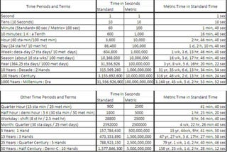chart converting Earth Time to a standardized Metric Time, for space ...